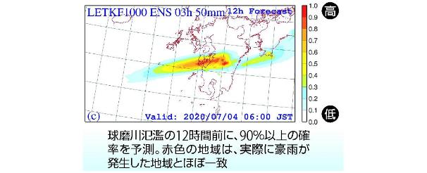 富岳で検証した九州豪雨の確率予測