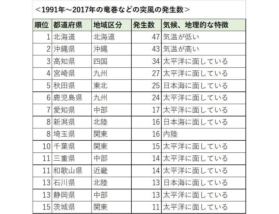 竜巻が多い都道府県ランキング