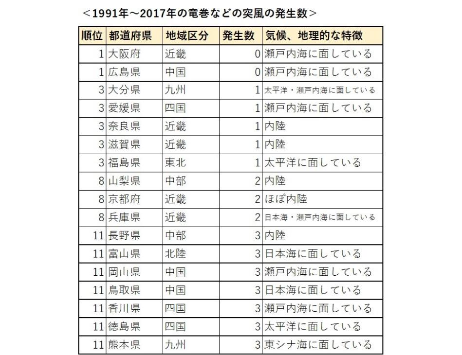 竜巻が少ない都道府県ランキング