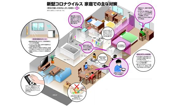 コロナ・家族に感染が疑われたとき自宅でどう過ごす?